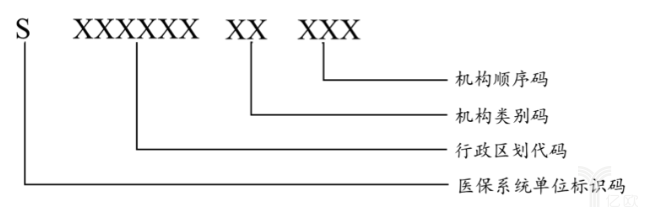 医保系统单位编码结构