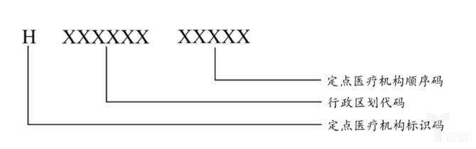 定点医疗机构编码结构