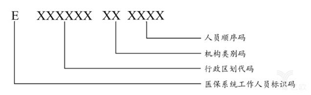 医保系统工作人员编码结构