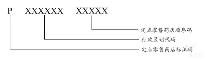 定点零售药店编码结构